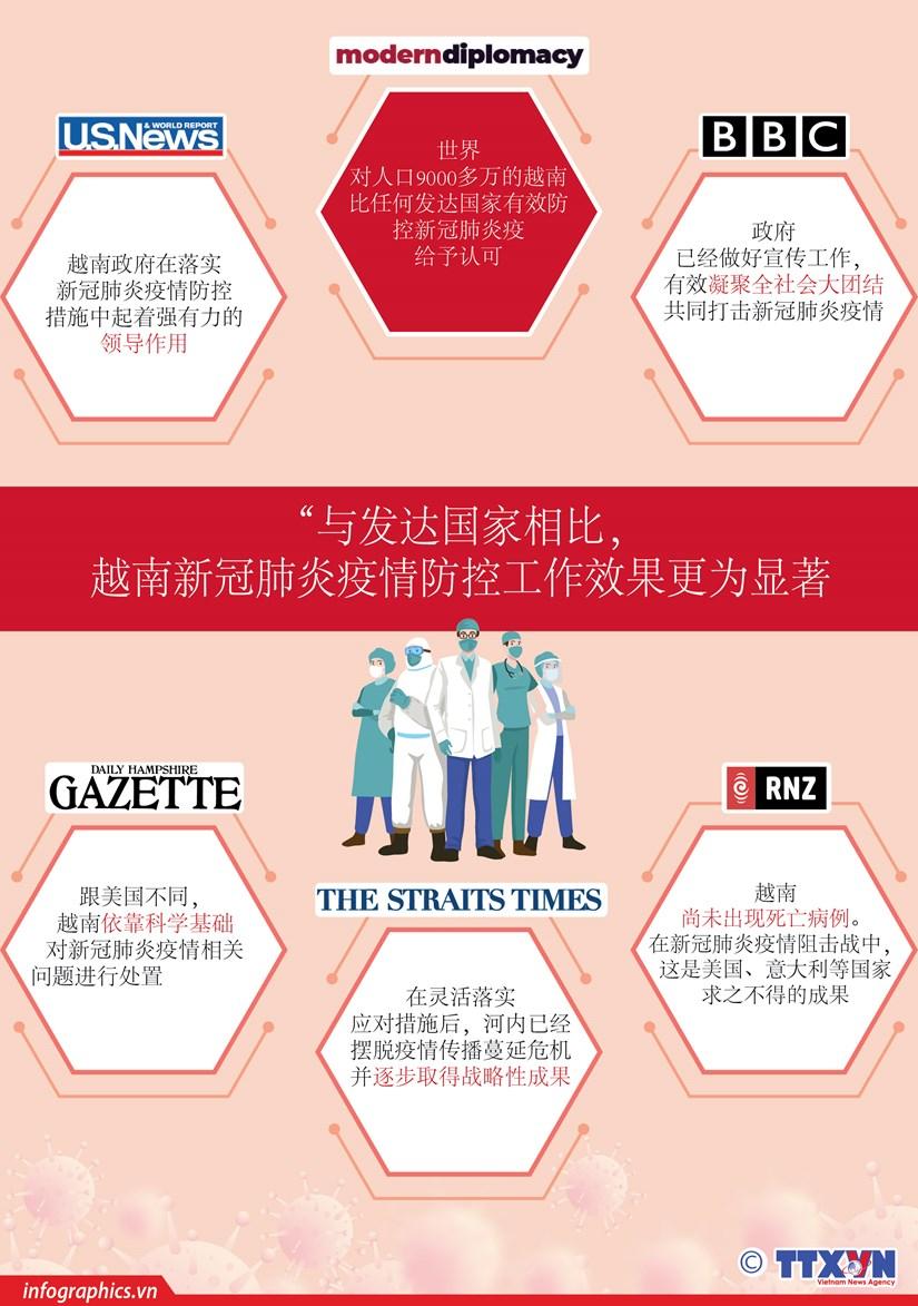 图表新闻:越南在新冠肺炎疫情防控工作中取得显著成果 获得国际媒体的好评 hinh anh 1