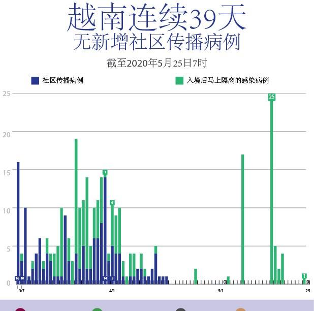 图表新闻:越南连续39日无新增社区传播病例 hinh anh 1