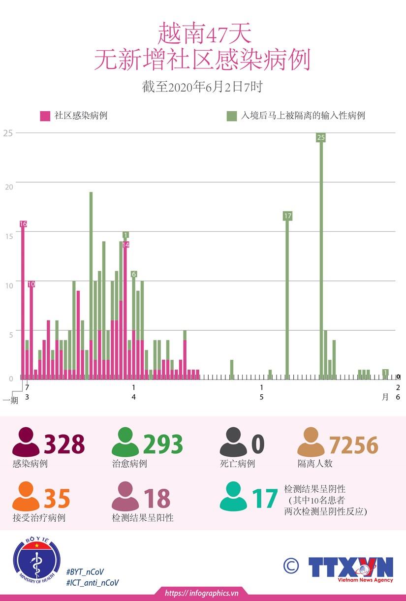 图表新闻:越南连续47天无本地新增新冠肺炎确诊病例 hinh anh 1