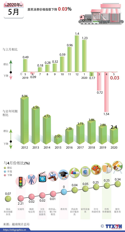 图表新闻:今年5月越南居民消费价格指数下降0.03% hinh anh 1