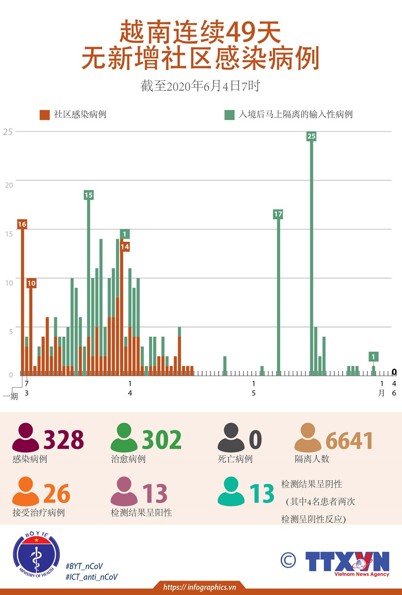 图表新闻:越南连续49天无新增社区感染病例 hinh anh 1