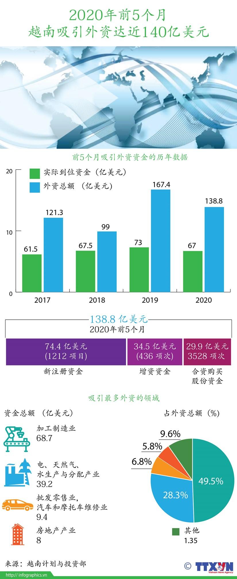 图表新闻:2020年前5个月越南吸引外资达近140亿美元 hinh anh 1