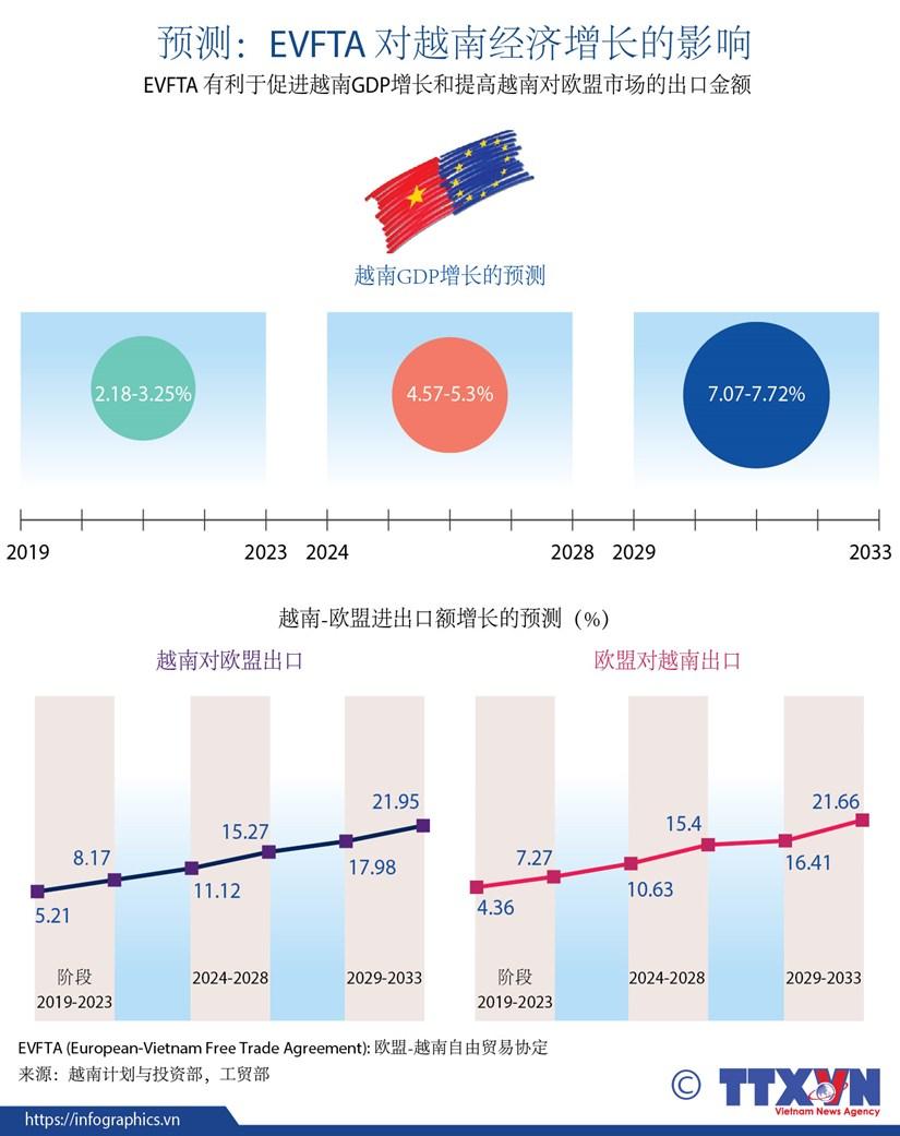 图表新闻:EVFTA 对越南经济增长的影响 hinh anh 1
