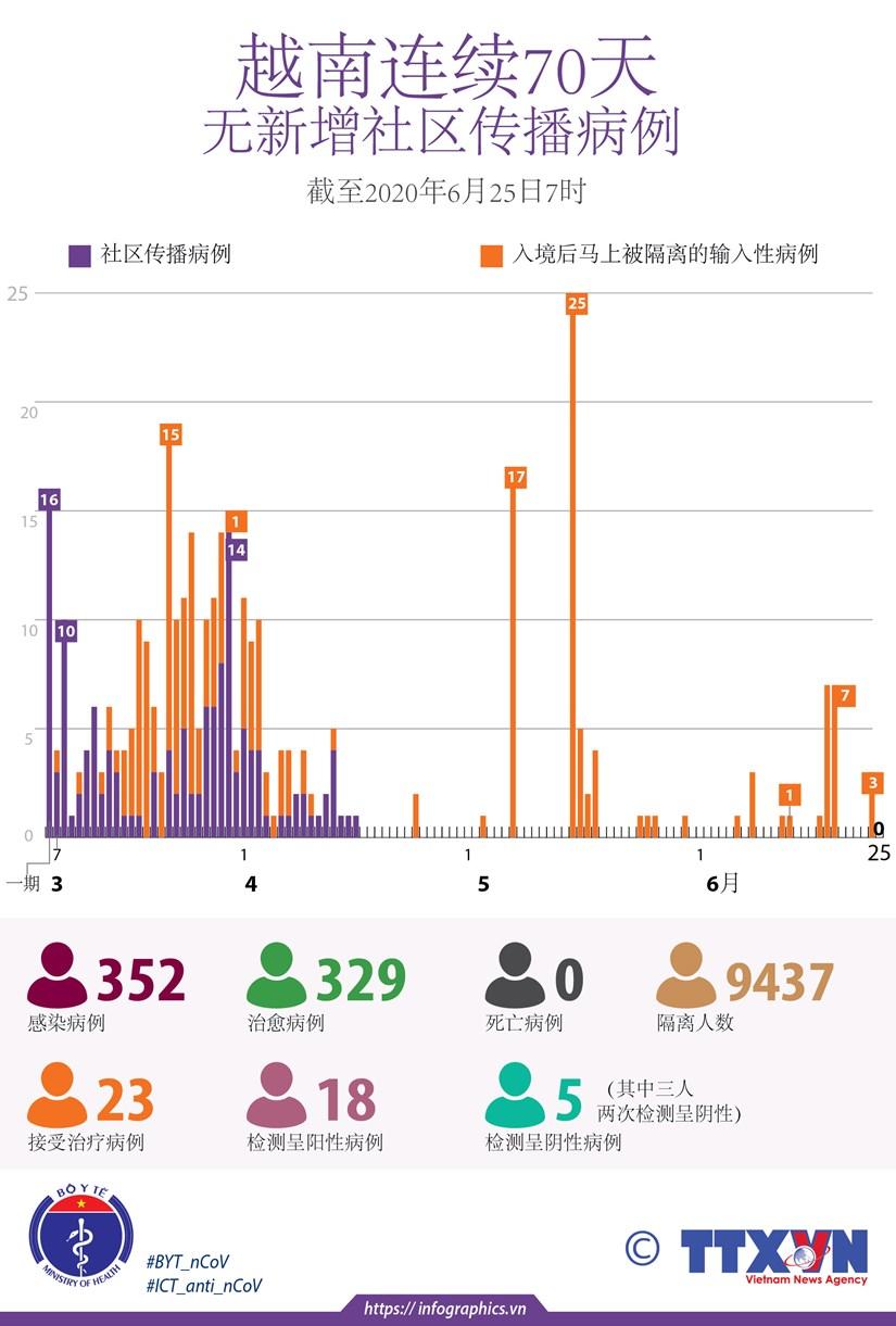 图表新闻:越南连续70天无新增社区传播病例 hinh anh 1
