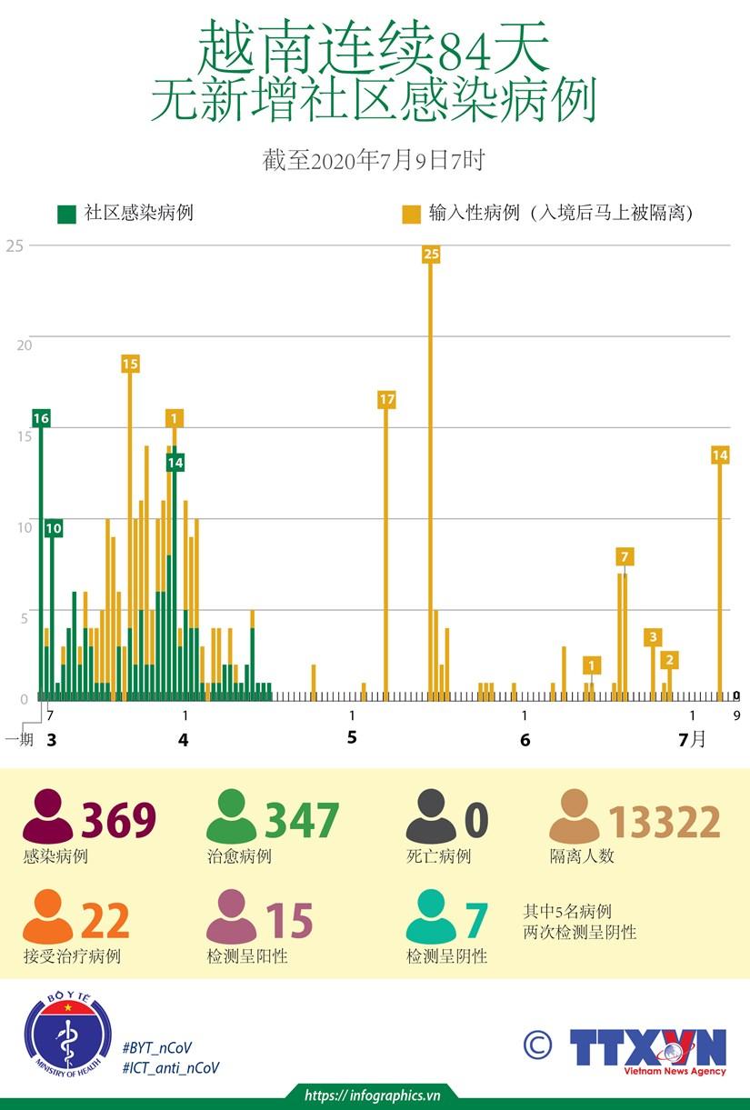 图表新闻:越南连续84天无新增社区感染病例 hinh anh 1
