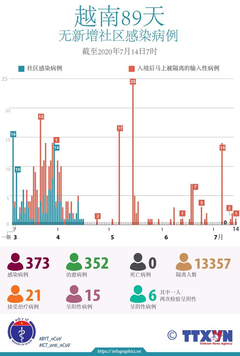 图表新闻:越南89天无新增社区感染病例 hinh anh 1