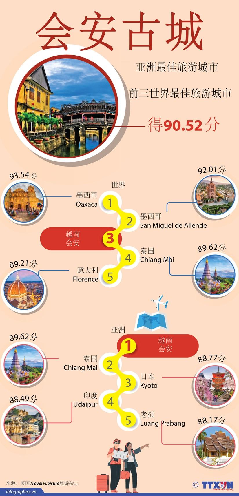 图表新闻:会安被评选为亚洲最佳旅游城市 hinh anh 1