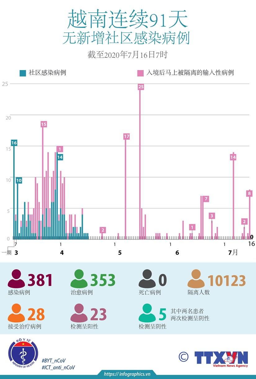 图表新闻:越南连续91天无新增社区感染病例 hinh anh 1