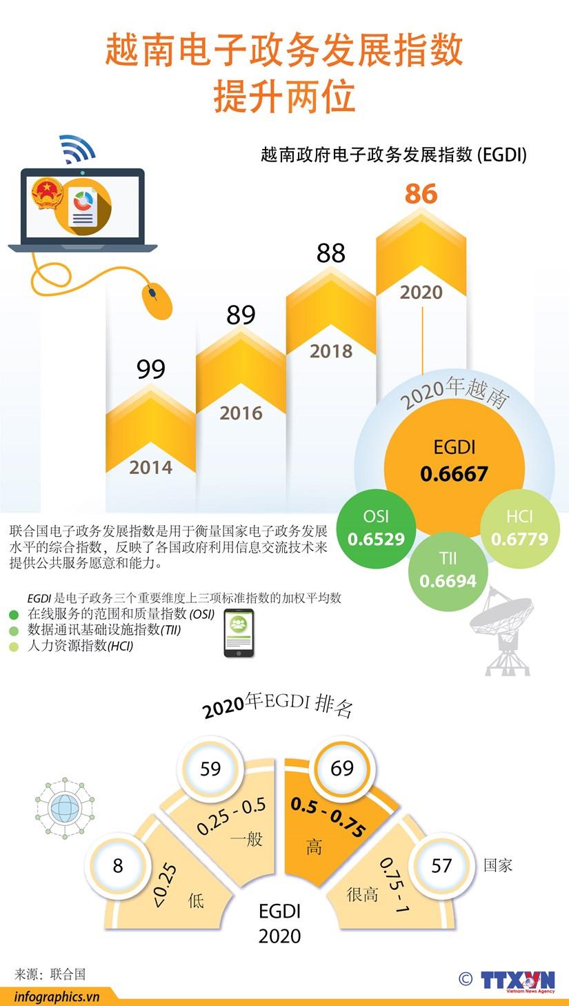 图表新闻:越南电子政务发展指数提升两位 hinh anh 1