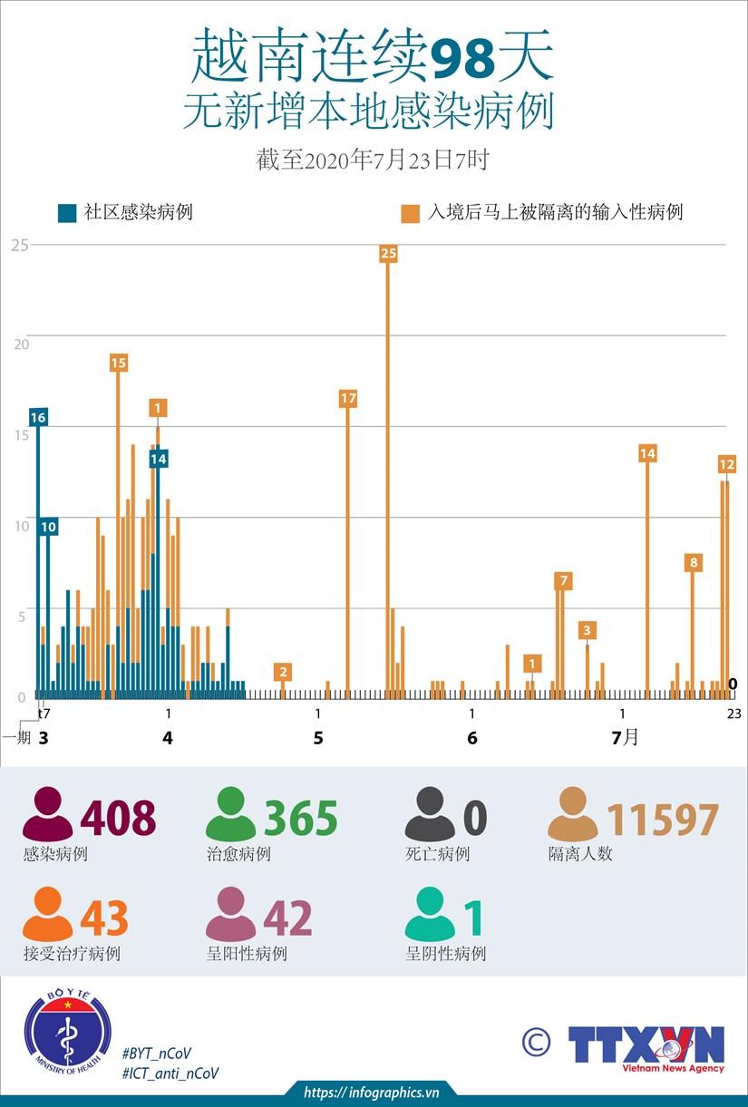 图表新闻:越南连续98天无新增本地感染病例 hinh anh 1