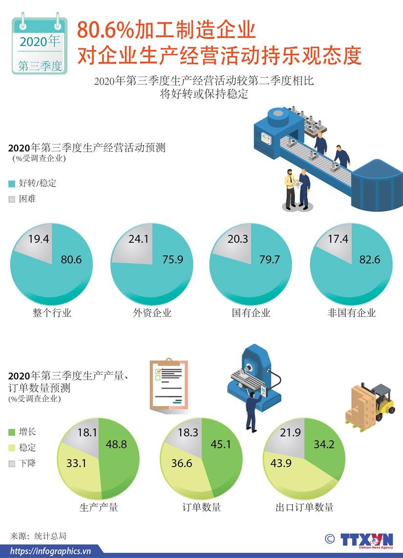 图表新闻:80.6%加工制造企业对企业生产经营活动持乐观态度 hinh anh 1
