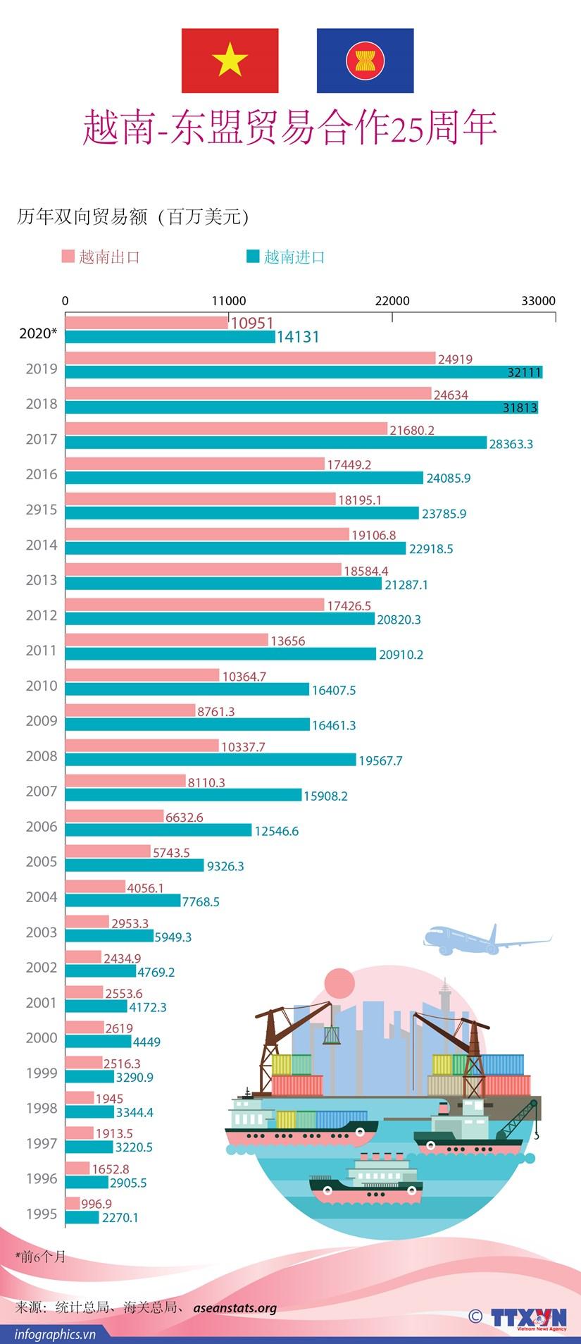 图表新闻:越南-东盟贸易合作25周年 hinh anh 1