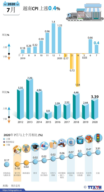 图表新闻:2020年7月越南CPI 上涨0.4% hinh anh 1