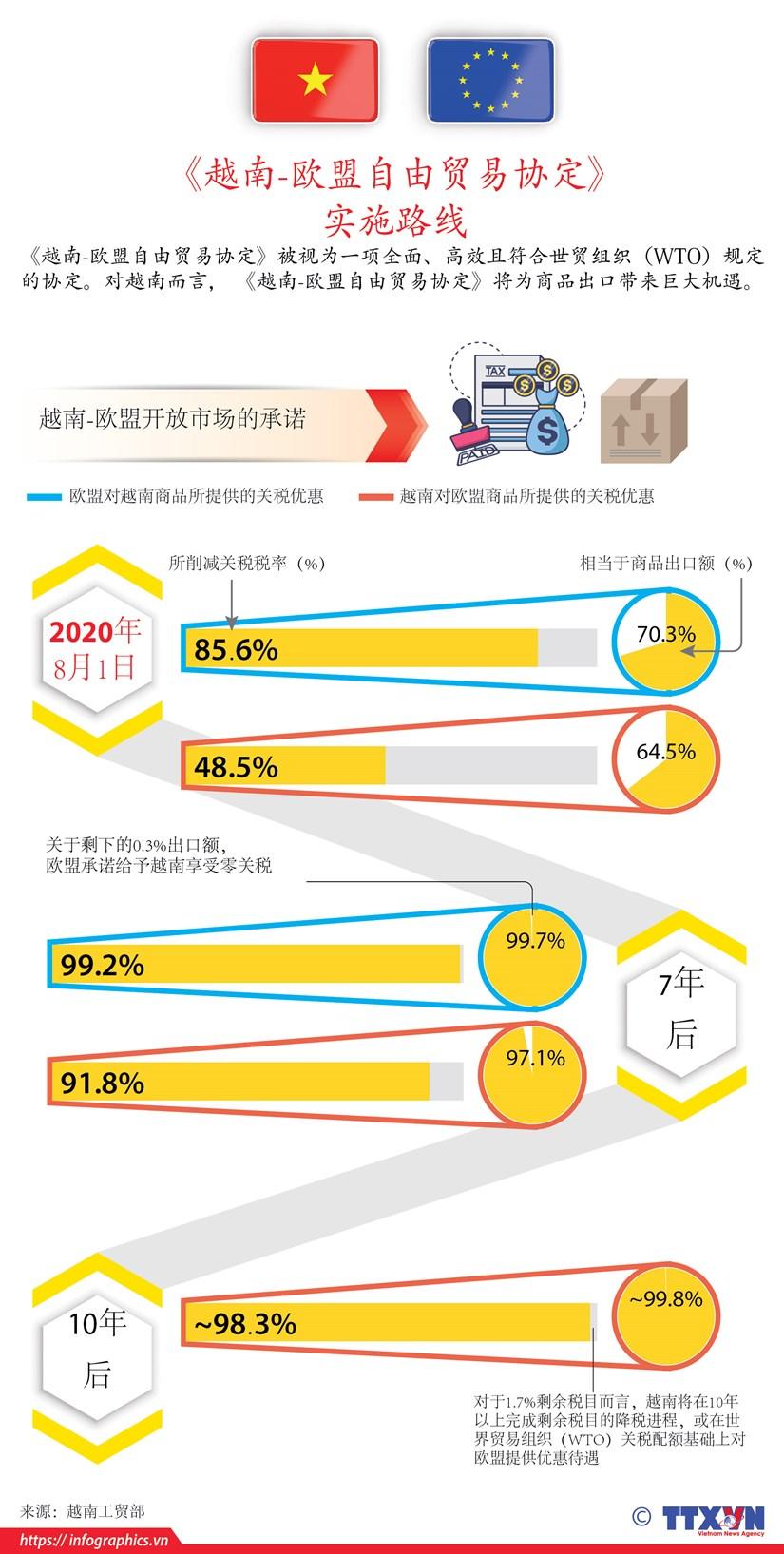 图表新闻:EVFTA正式生效 为越南与欧盟带来利益 hinh anh 1