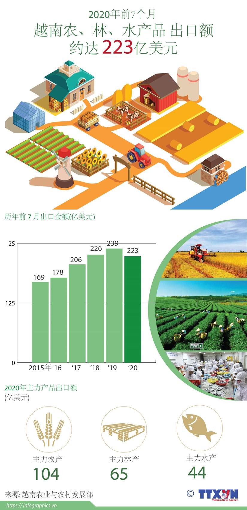 图表新闻:今年前7月越南农林水产品出口额约达223亿美元 hinh anh 1