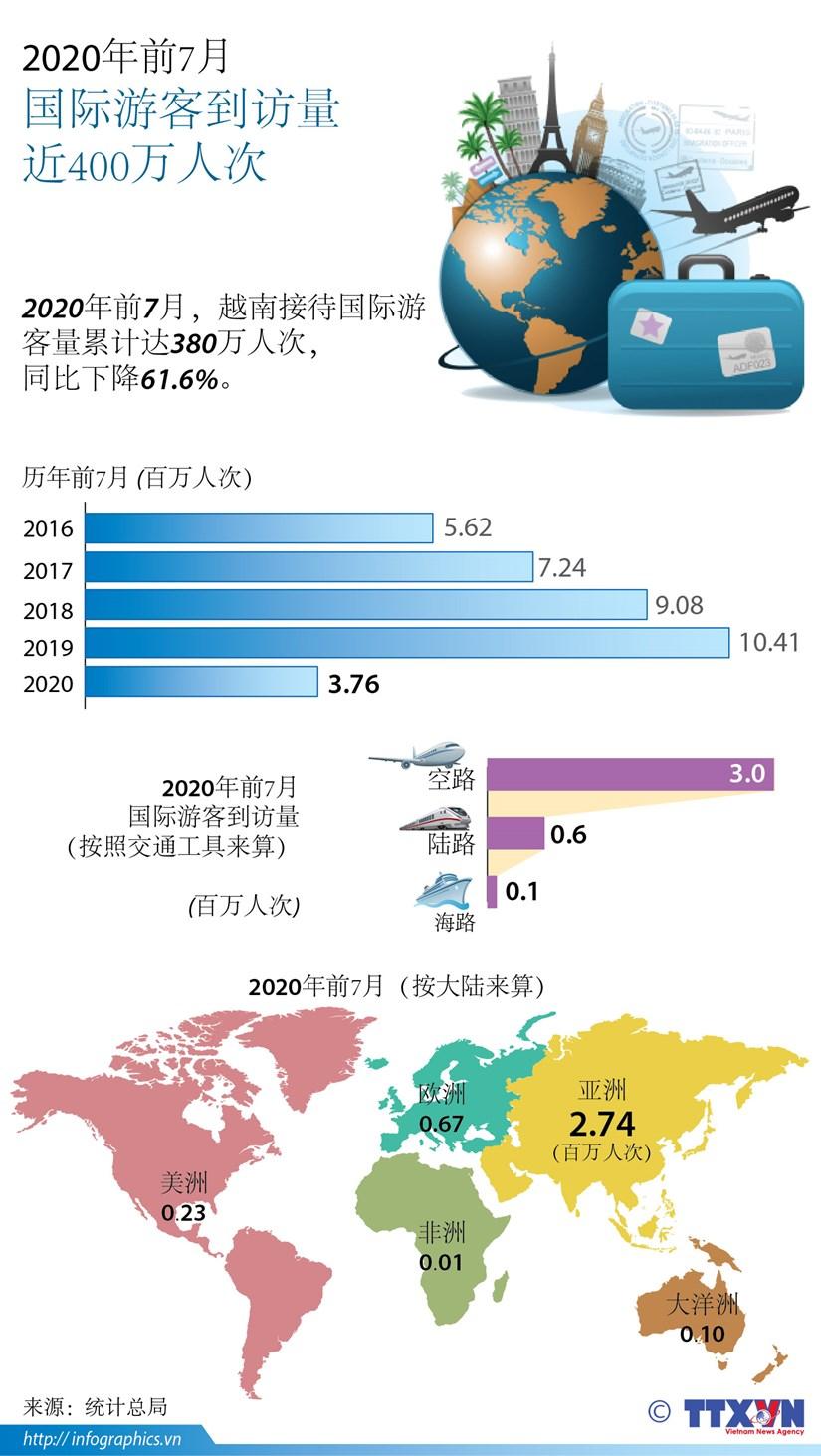 图表新闻:今年前7月越南接待国际游客人数同比下降61.6% hinh anh 1
