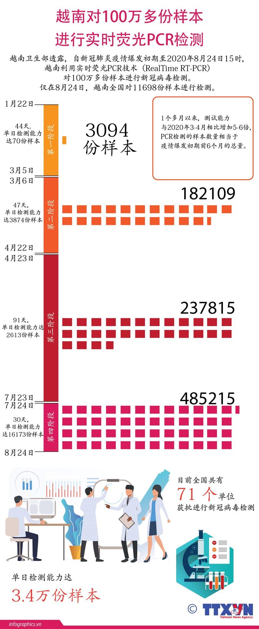 图表新闻:越南对100万多份样本进行实时荧光PCR检测 hinh anh 1