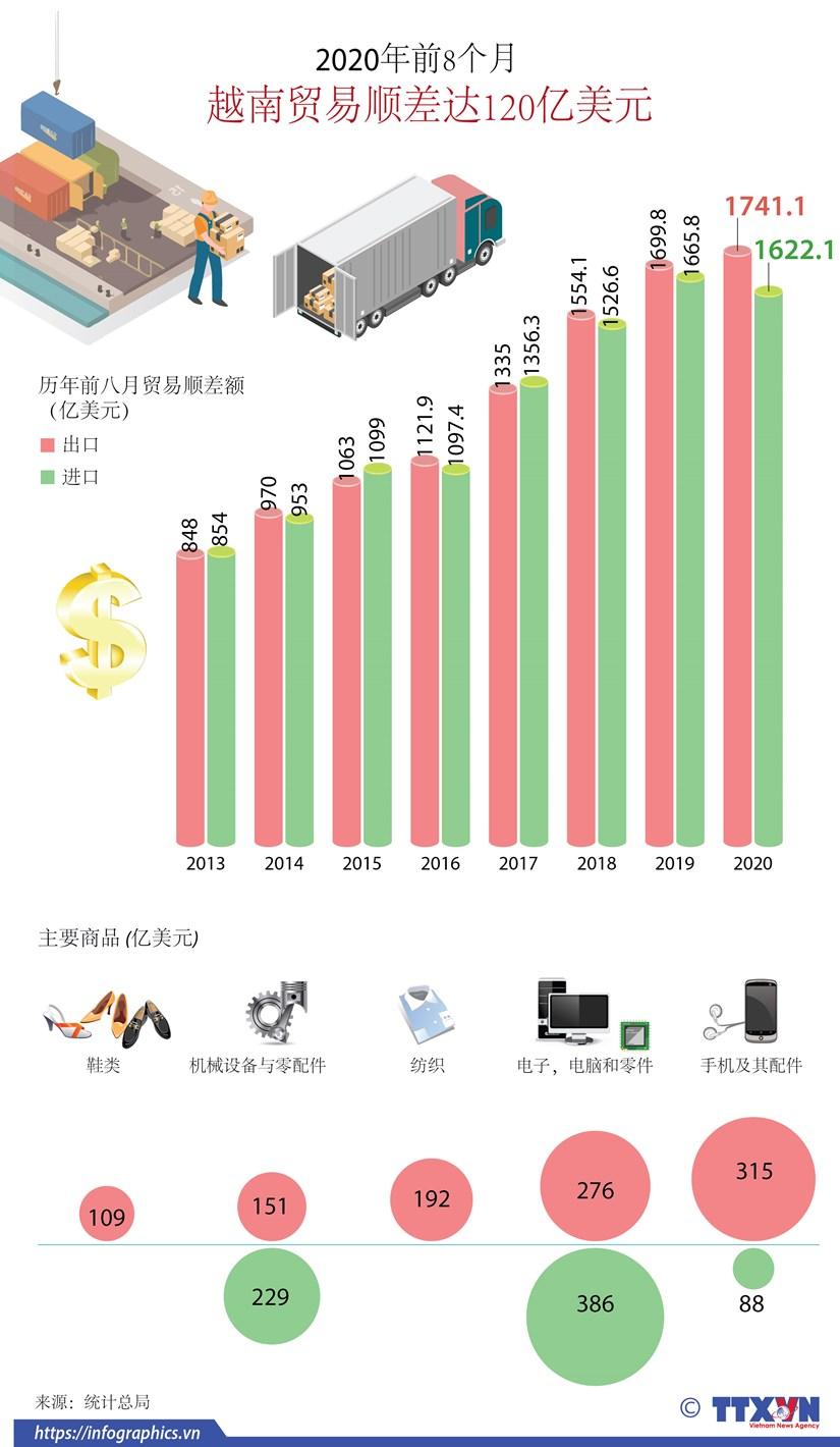 图表新闻:2020年前8个月越南贸易顺差达120亿美元 hinh anh 1