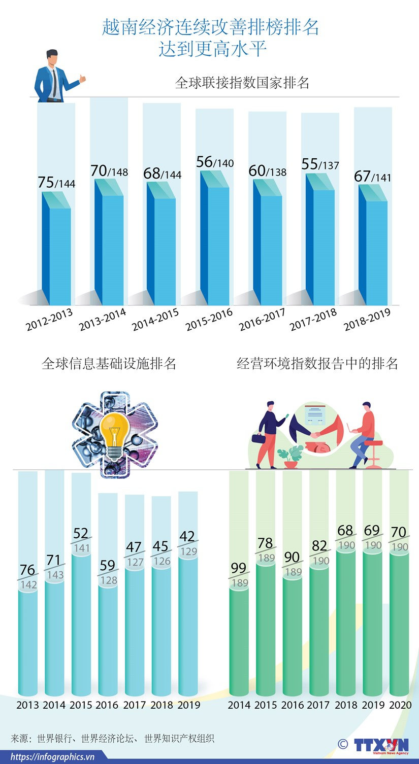 图表新闻:越南经济连续改善排榜排名 达到更高水平 hinh anh 1
