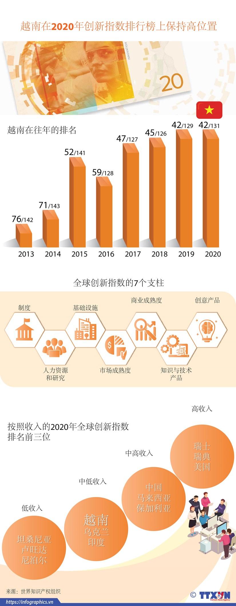 图表新闻:越南在2020年创新指数排行榜上保持高位置 hinh anh 1