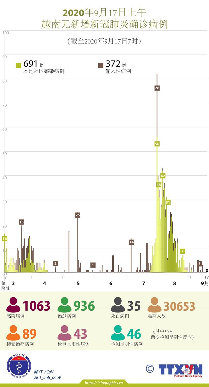 图表新闻:越南连续15天无新增本地新冠肺炎确诊病例 hinh anh 1