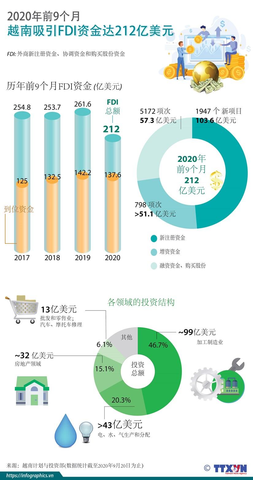 图表新闻:今年前9月越南吸引FDI资金达212亿美元 hinh anh 1