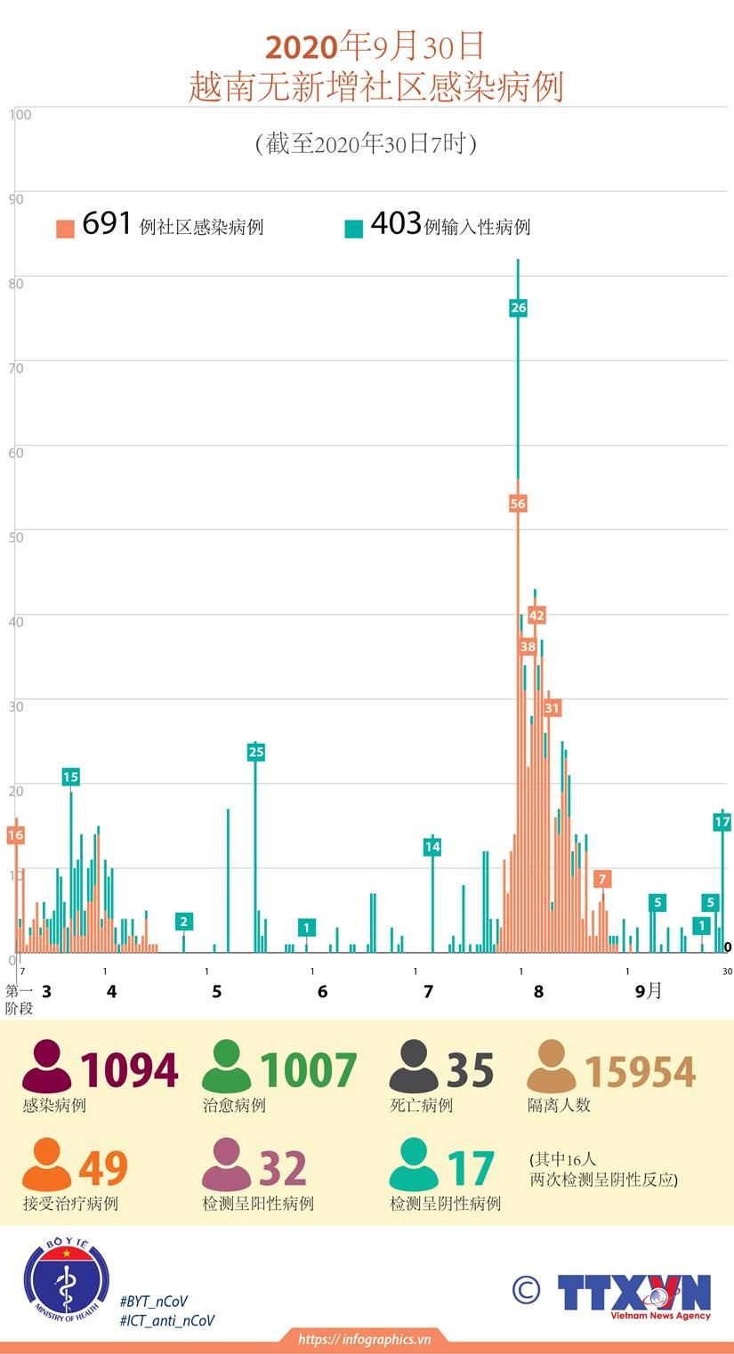 图表新闻:越南无新增新冠肺炎确诊病例 累计确诊病例1094例 hinh anh 1