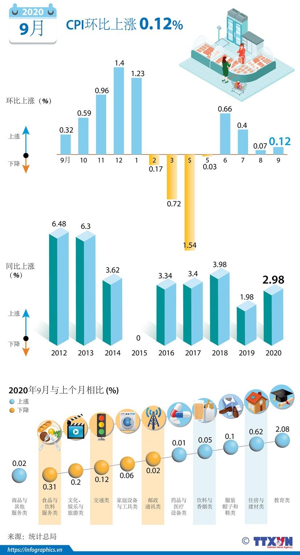 图表新闻:2020年9月份全国居民消费价格指数环比上涨0.12% hinh anh 1