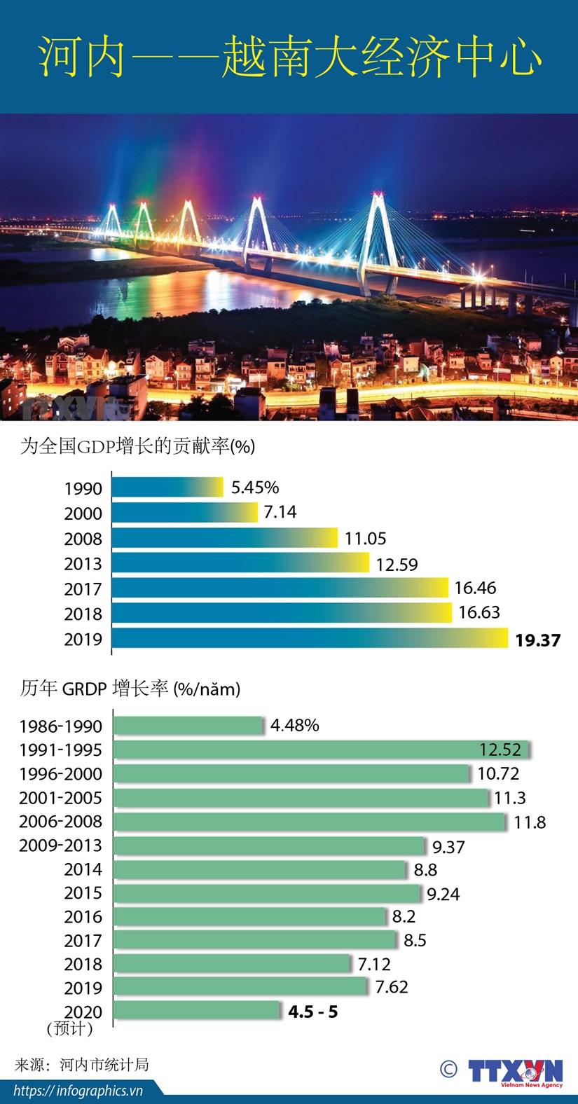 图表新闻:河内——越南大经济中心 hinh anh 1