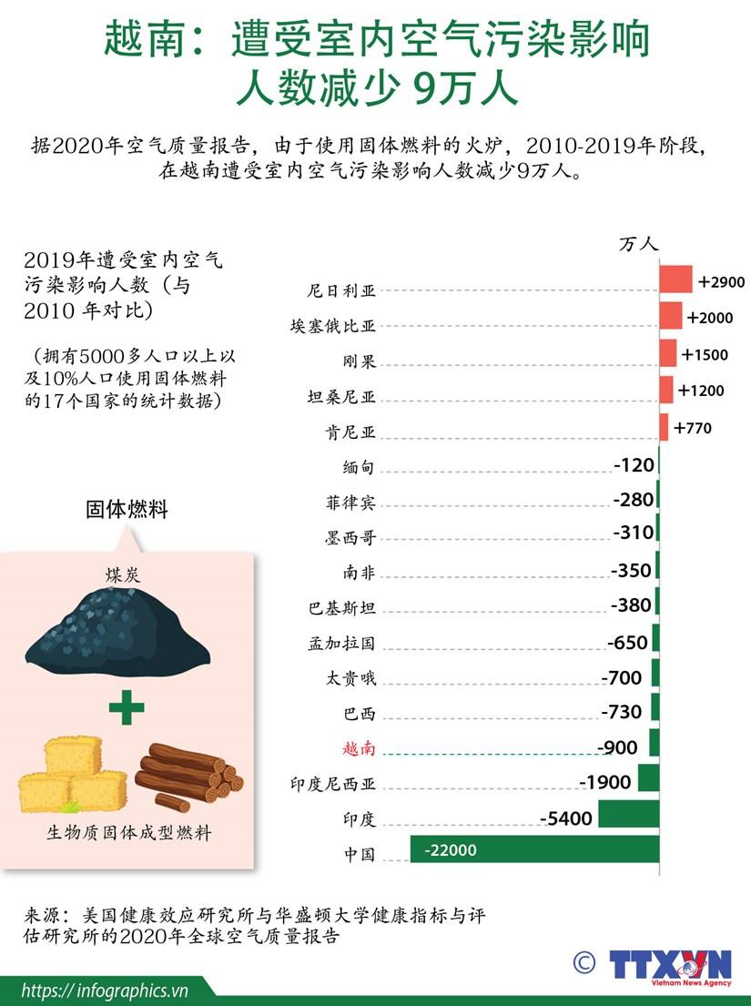 图表新闻:越南遭受室内空气污染影响人数减少9万人 hinh anh 1