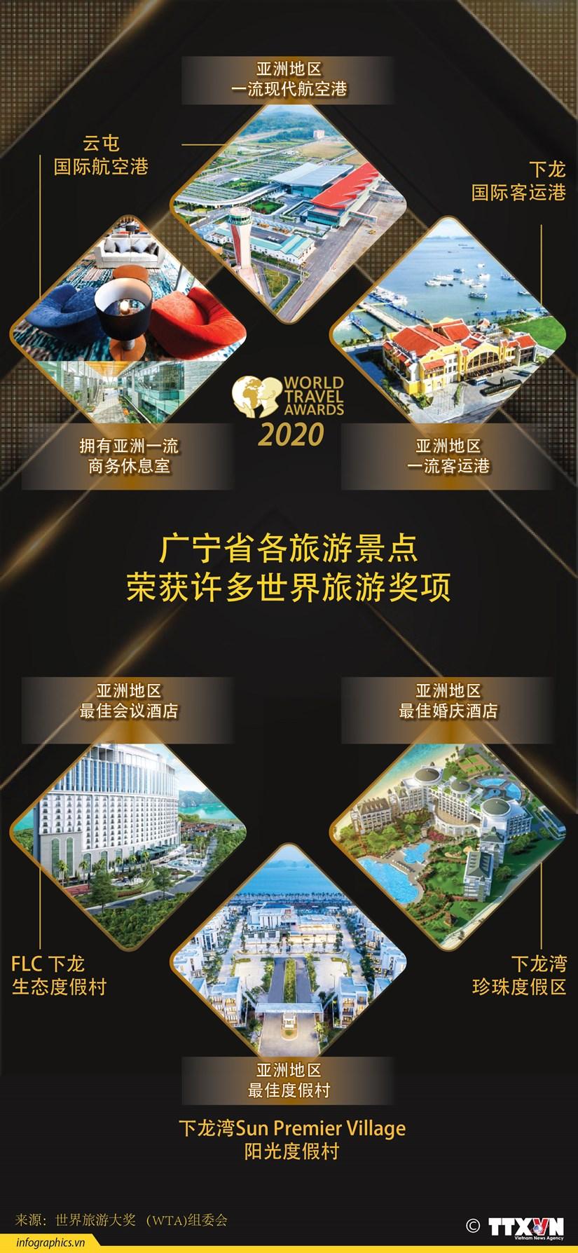 图表新闻:广宁省各旅游景点荣获许多世界旅游奖项 hinh anh 1