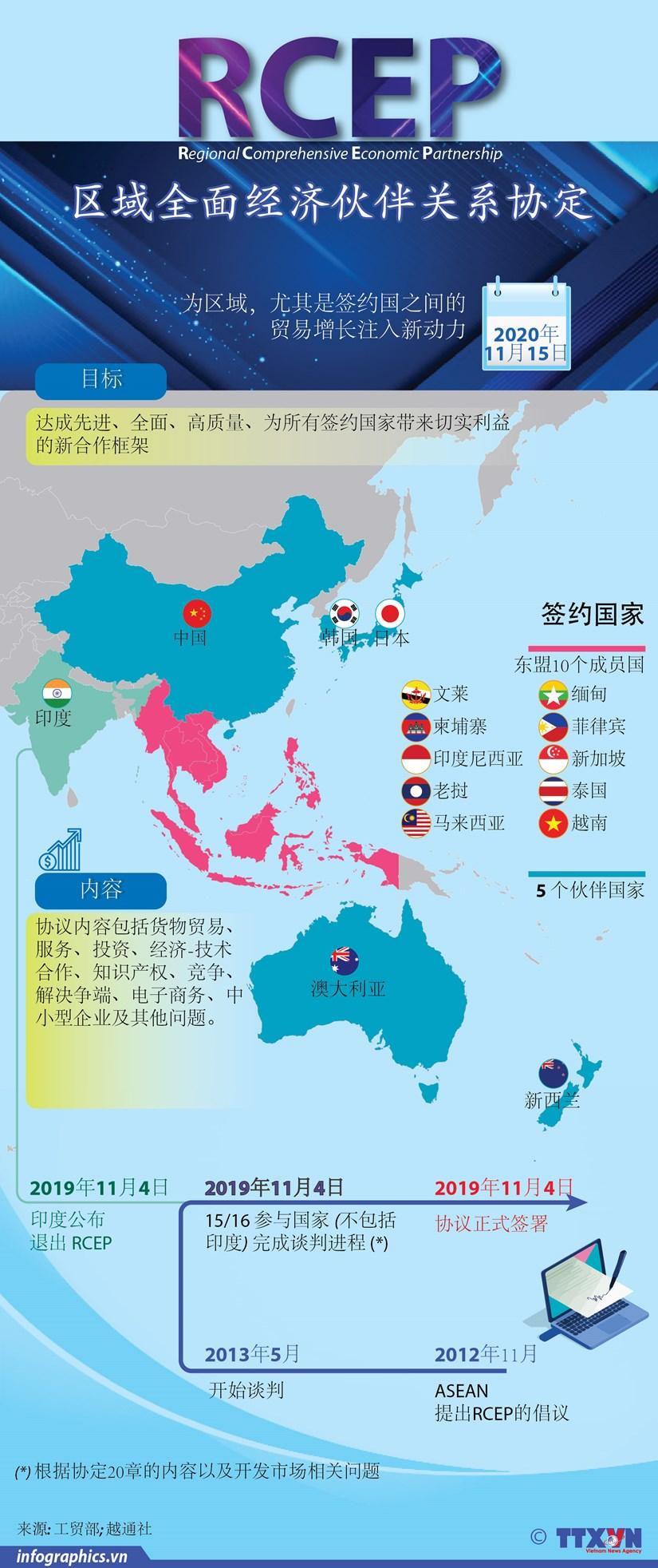 图表新闻:RCEP为尤其是签约国之间的贸易增长注入新动力 hinh anh 1