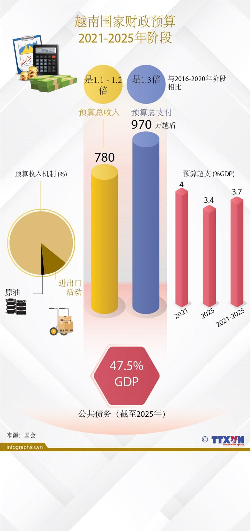图表新闻:越南国家财政预算(2021-2025年阶段) hinh anh 1