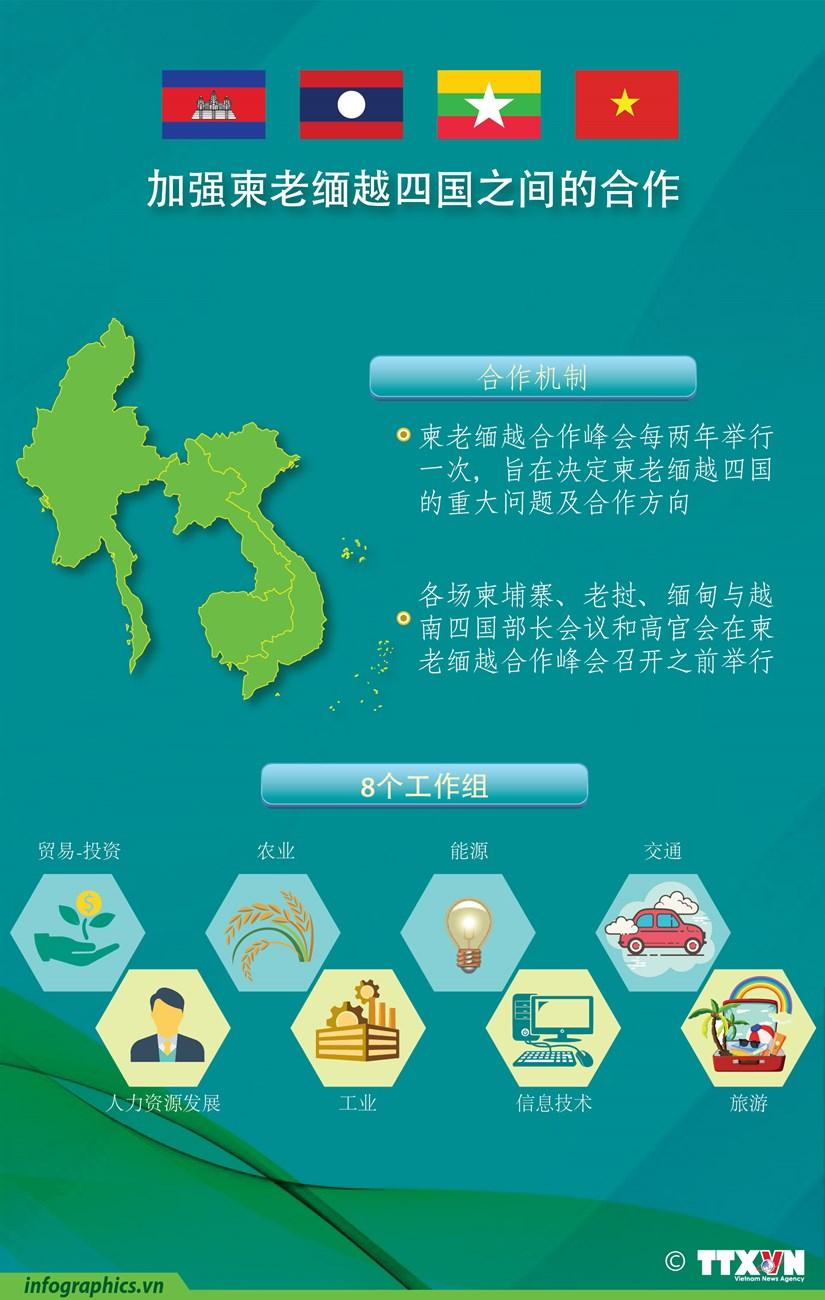 图表新闻:不断加强柬老缅越四国之间的合作 hinh anh 1