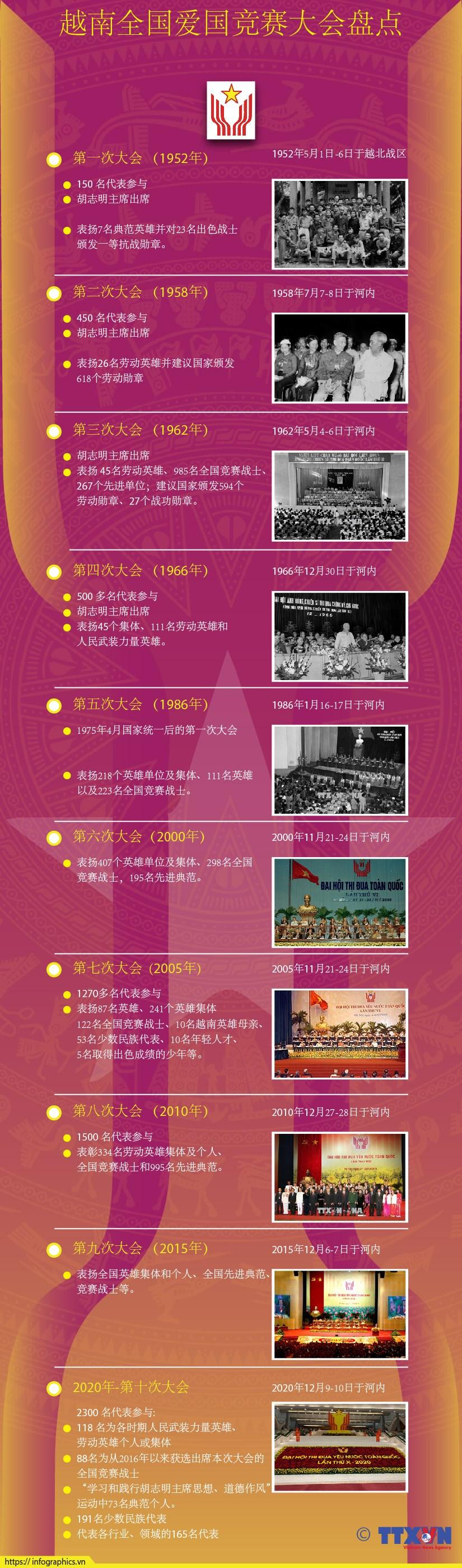 图表新闻:第十届全国爱国竞赛大会在首都河内隆重开幕 hinh anh 1