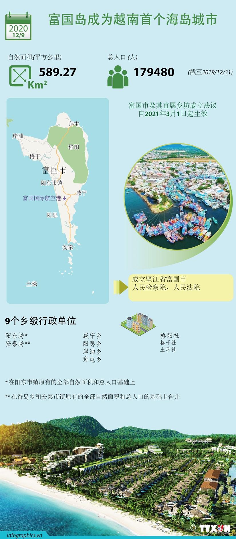 图表新闻:富国岛将成为越南首个海岛城市 hinh anh 1
