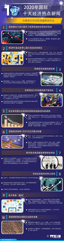图表新闻:2020年国际十大经济热点新闻 hinh anh 1