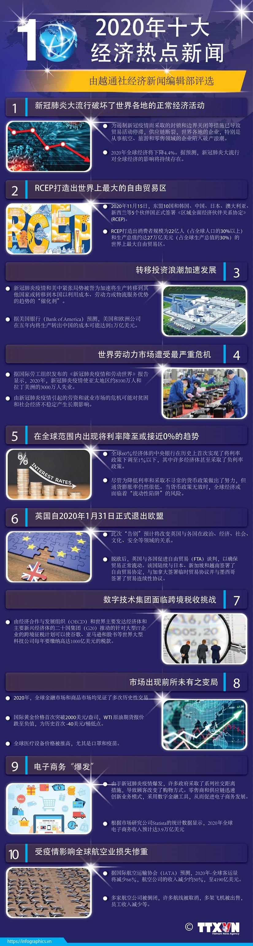 图表新闻:2020年国际十大经济热点新闻 hinh anh 2
