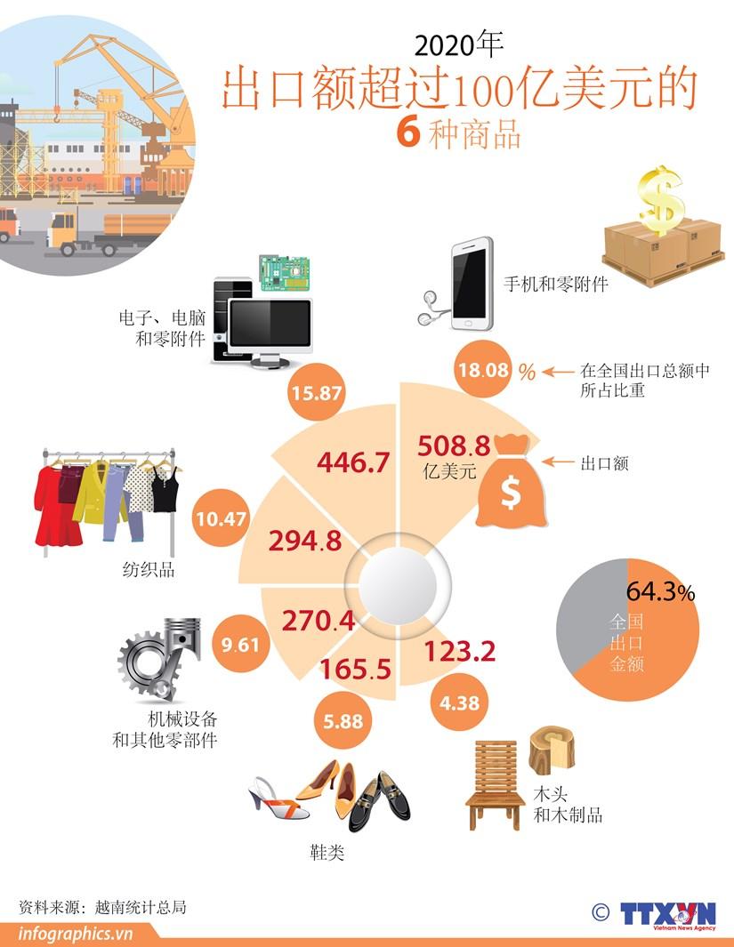 图表新闻:2020年越南6种商品出口额超过100亿美元 hinh anh 1