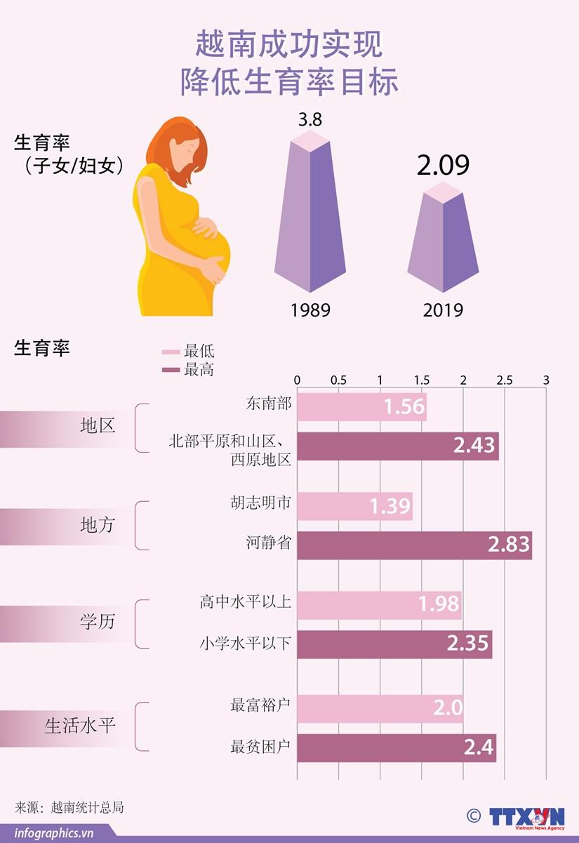 图表新闻:越南成功实现降低生育率目标 hinh anh 1