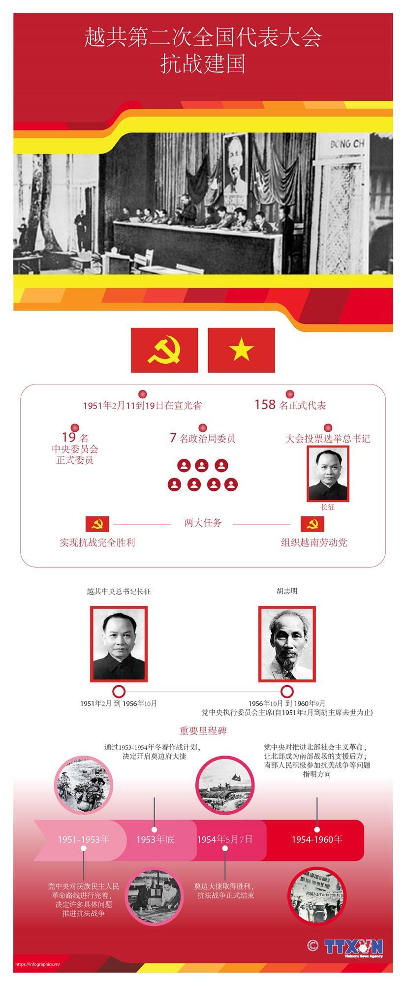 图表新闻:越共第二次全国代表大会 hinh anh 1