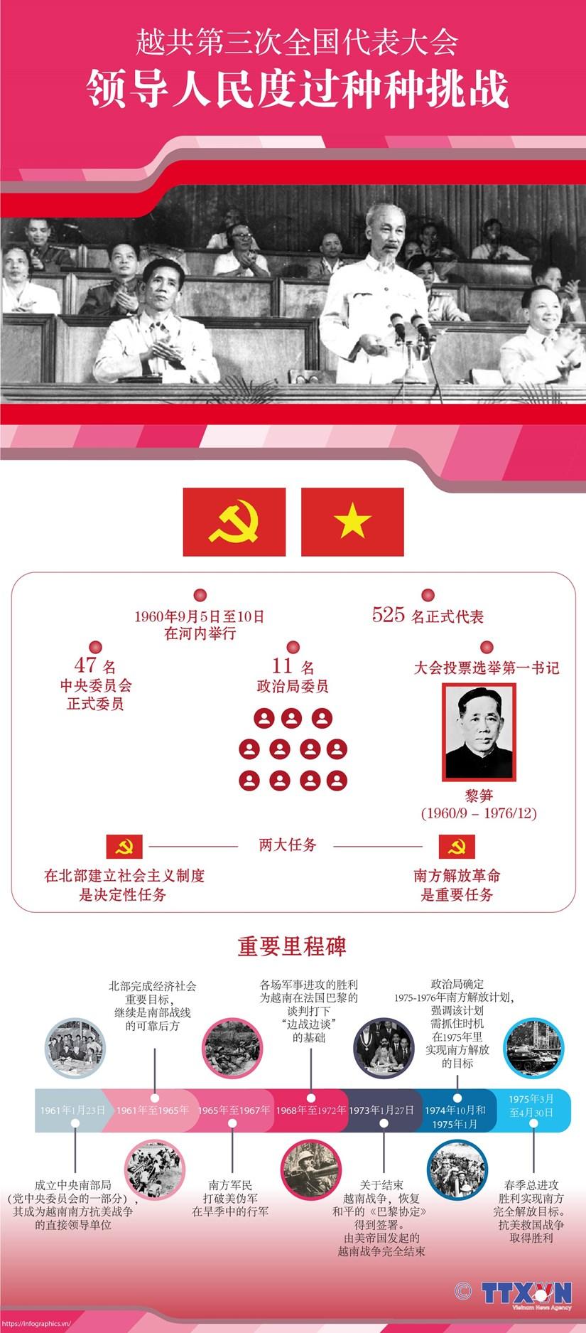 图表新闻:越共第三次全国代表大会:领导人民度过种种挑战 hinh anh 1