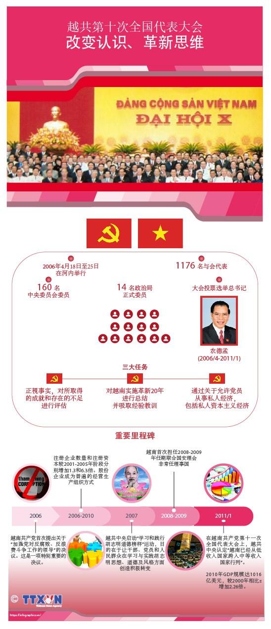 图表新闻:越共第十次全国代表大会:改变认识、革新思维 hinh anh 1