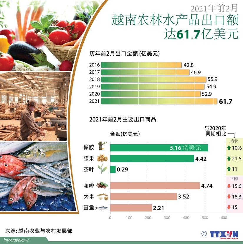 图表新闻:2021年前2月越南农林水产品出口额达61.7亿美元 hinh anh 1