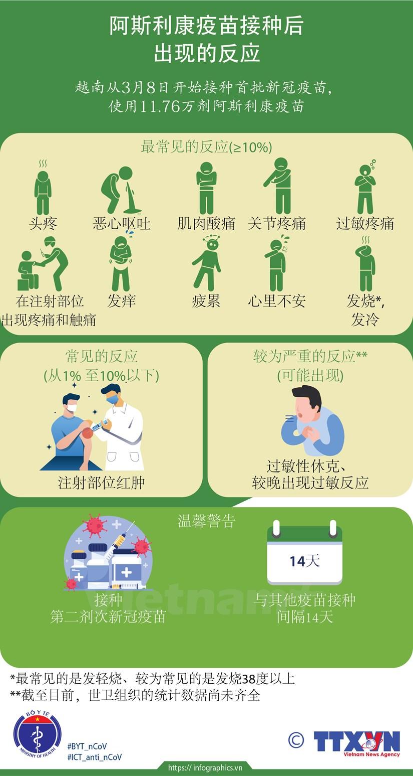 图表新闻:阿斯利康疫苗接种后出现的反应 hinh anh 1