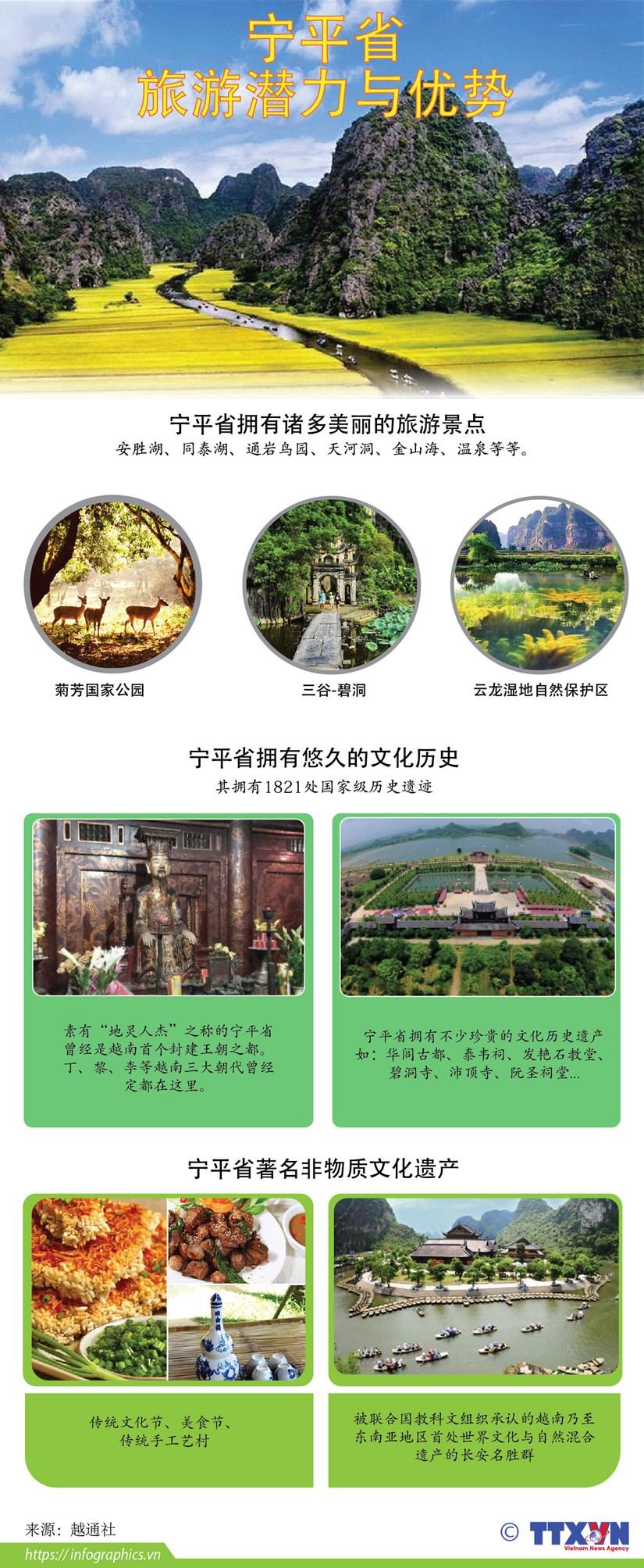 图表新闻:宁平省——越南美丽迷人的旅游景点 hinh anh 1