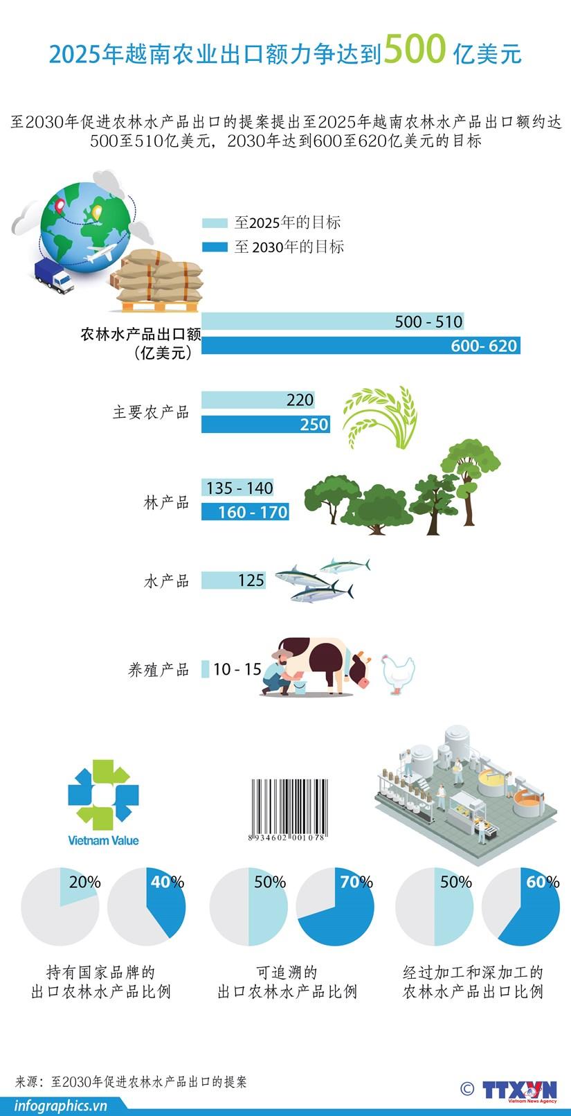 图表新闻:2025年越南农业出口额力争达到500亿美元 hinh anh 1
