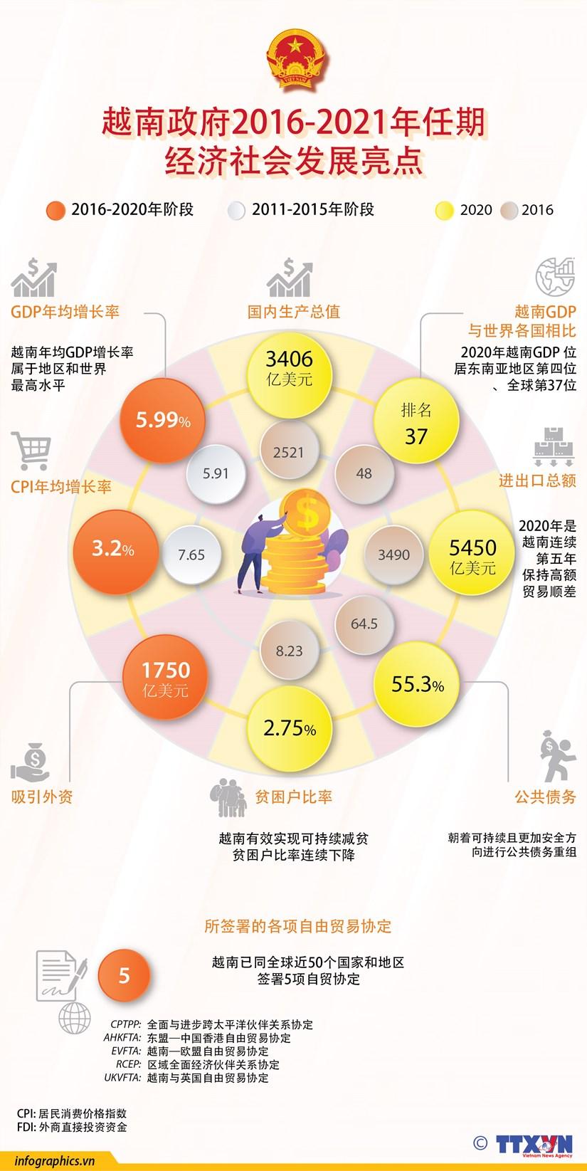 图表新闻:越南政府2016-2021年任期 经济社会发展亮点 hinh anh 1