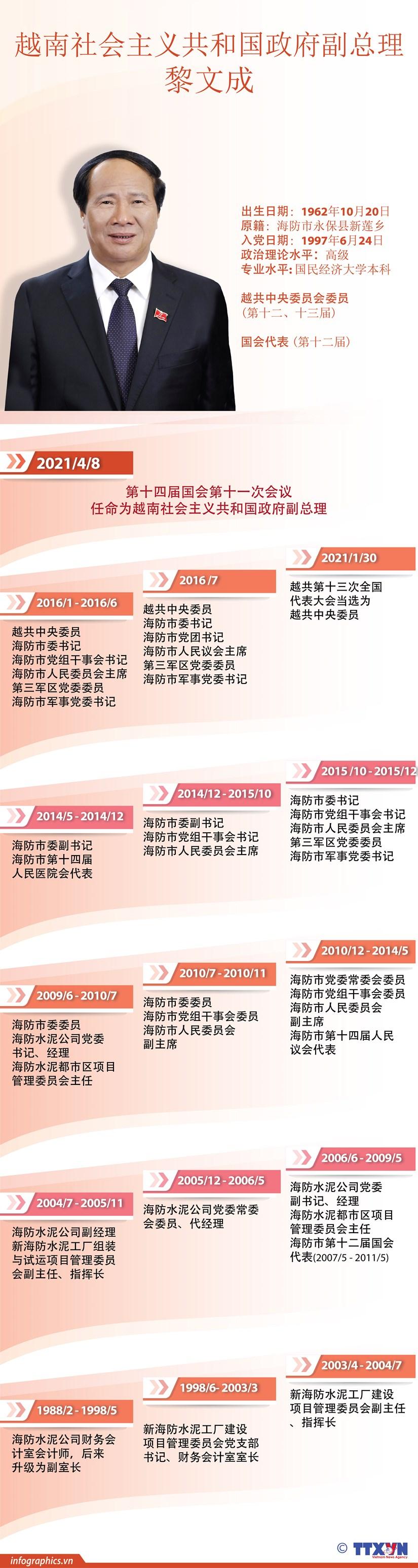 图表新闻:黎文成被任命为越南社会主义共和国政府副总理 hinh anh 1