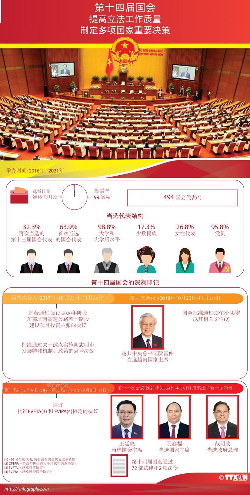 图表新闻:第十四届国会:提高立法工作质量 制定多项国家重要决策 hinh anh 1